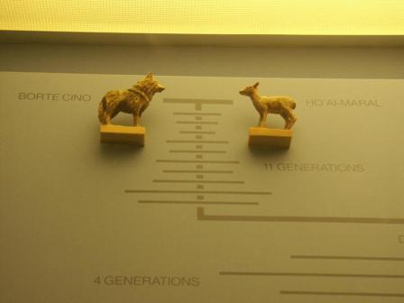 Totemic ancestors